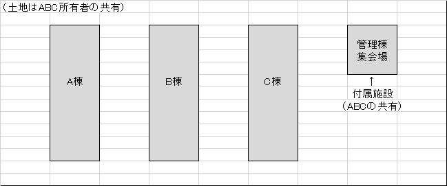 団地関係図